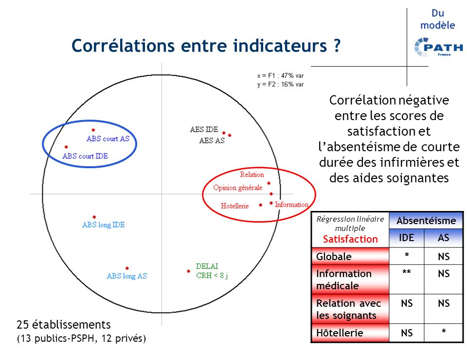 Corrélations entre indicateurs