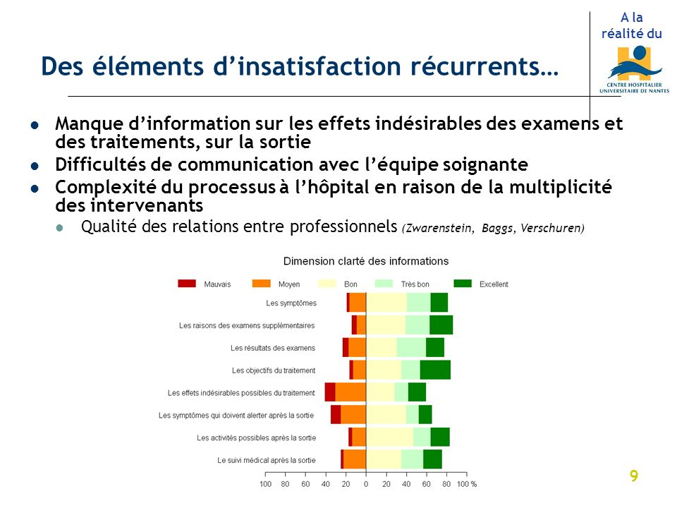 Des éléments d'insatisfaction récurrents…