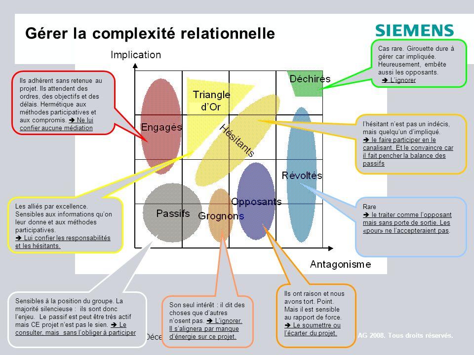 Gérer la complexité relationnelle