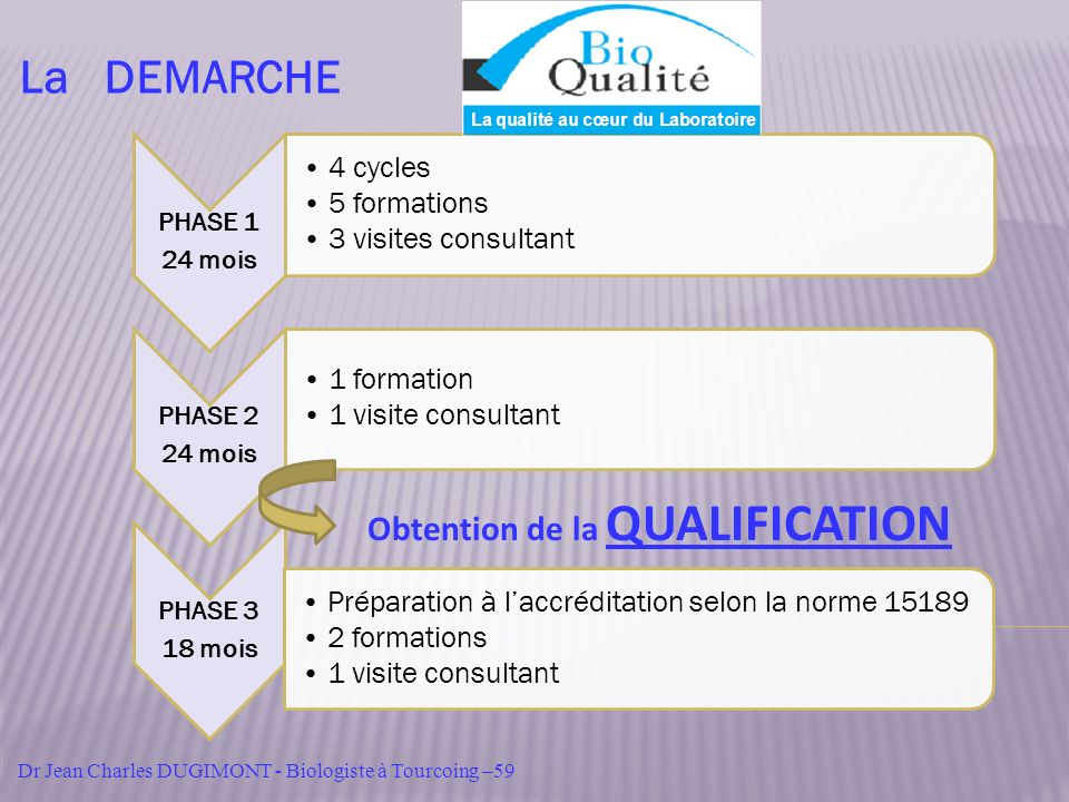 Obtention de la QUALIFICATION