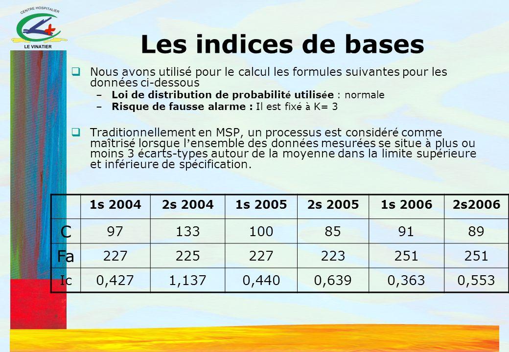 Les indices de bases C Fa 97 133 100 85 91 89 227 225 223 251 Ic 0,427