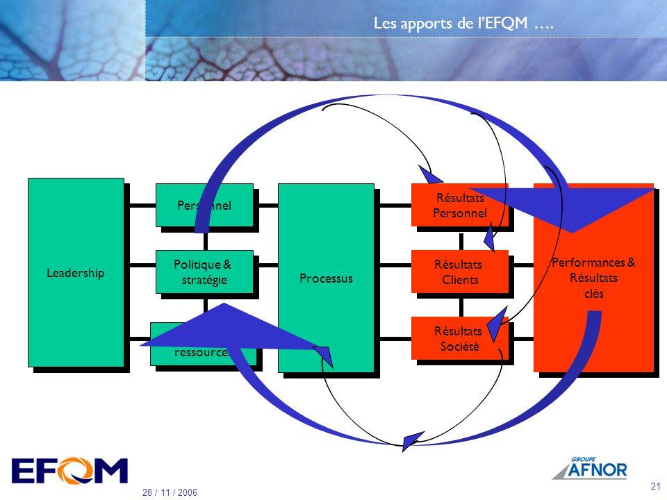Les apports de l'EFQM …. Leadership Personnel Processus