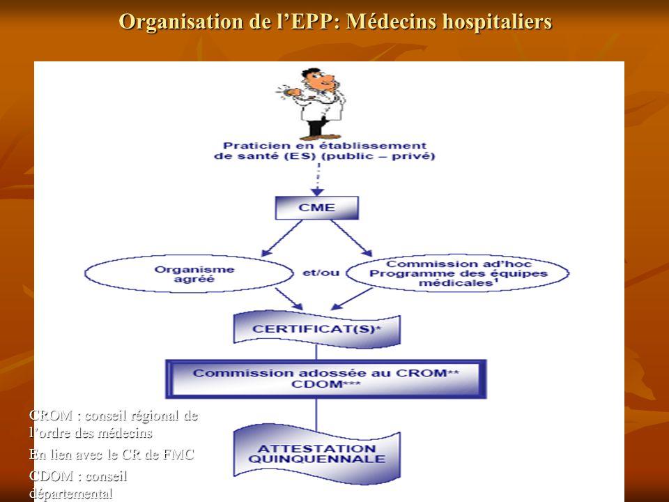 Organisation de l'EPP: Médecins hospitaliers