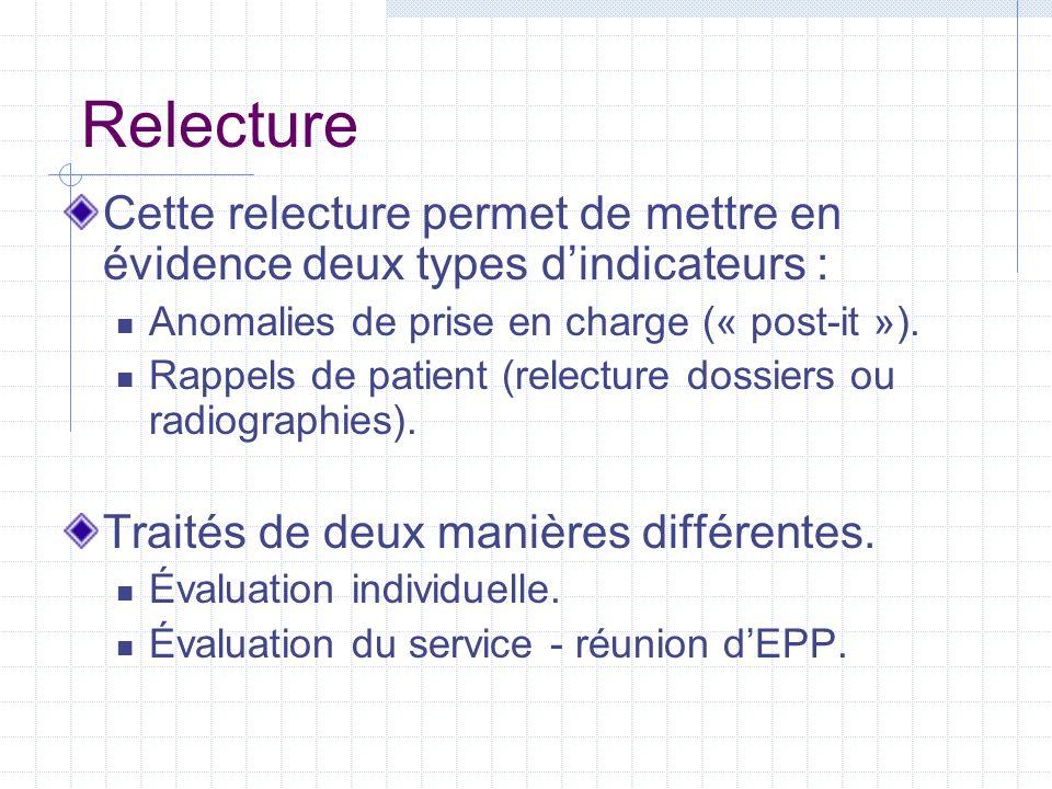 RelectureCette relecture permet de mettre en évidence deux types d'indicateurs : Anomalies de prise en charge (« post-it »).