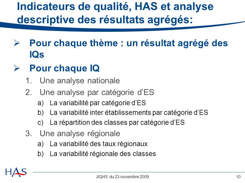 Indicateurs de qualité, HAS et analyse descriptive des résultats agrégés: