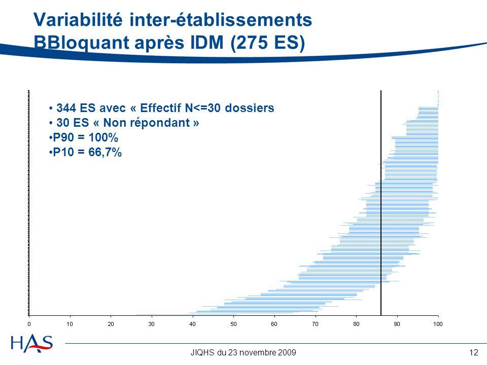 Variabilité inter-établissements BBloquant après IDM (275 ES)