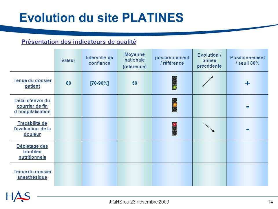 Evolution du site PLATINES