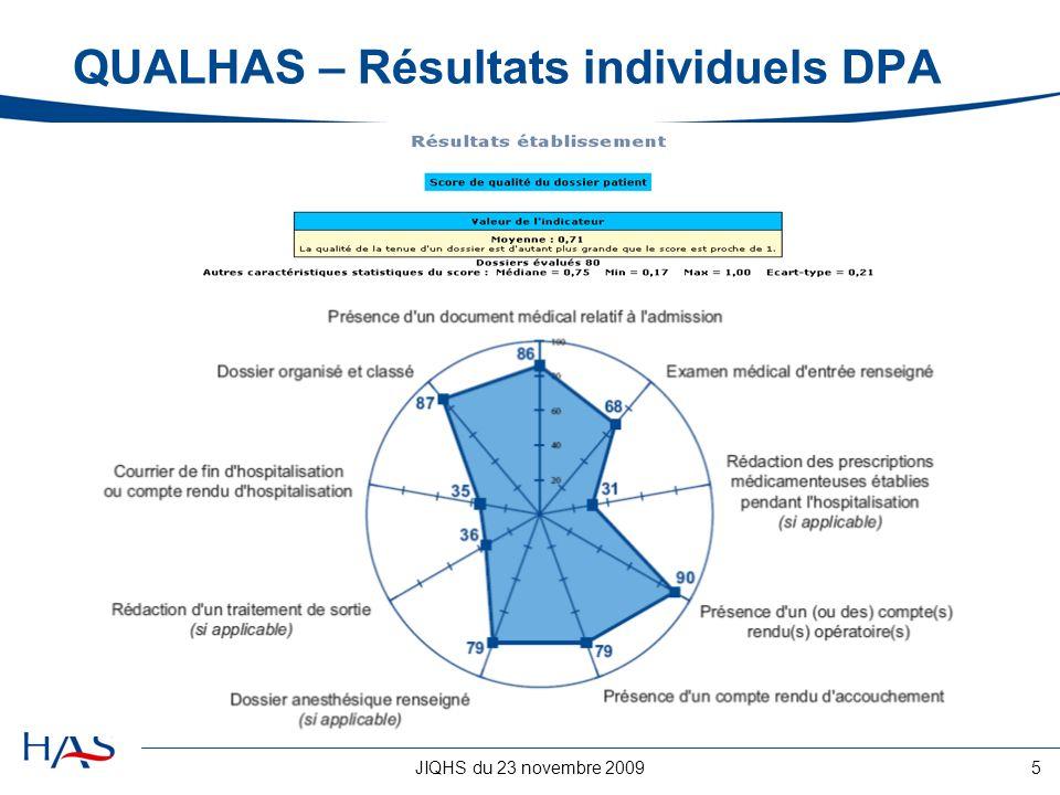 QUALHAS – Résultats individuels DPA