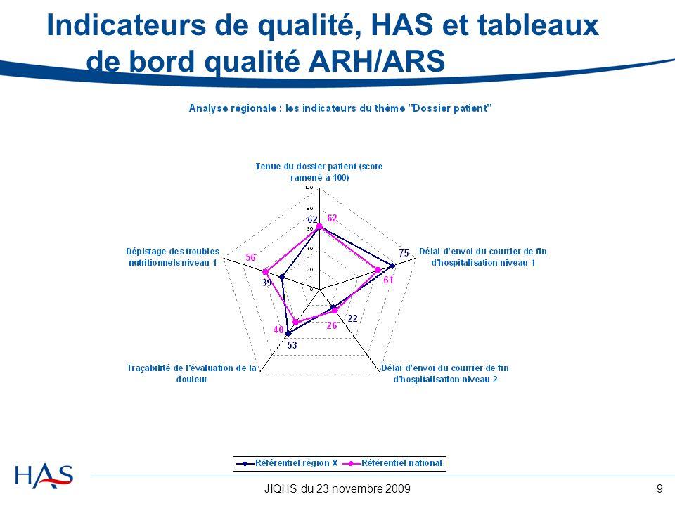 Indicateurs de qualité, HAS et tableaux de bord qualité ARH/ARS
