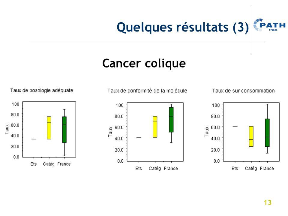 Quelques résultats (3) Cancer colique