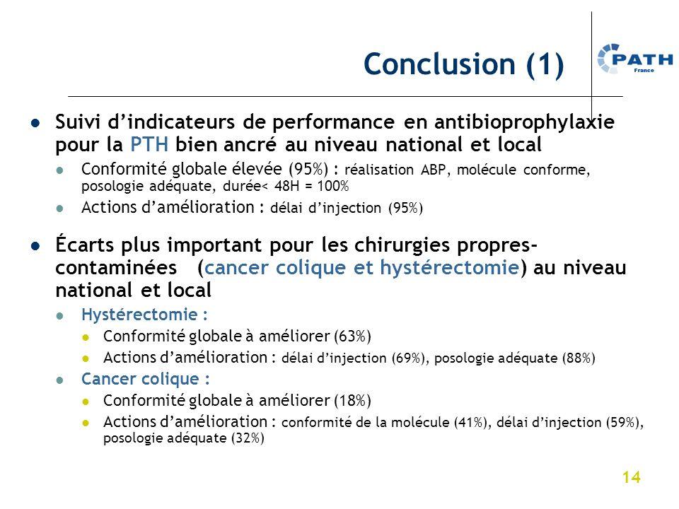 Conclusion (1) Suivi d'indicateurs de performance en antibioprophylaxie pour la PTH bien ancré au niveau national et local.