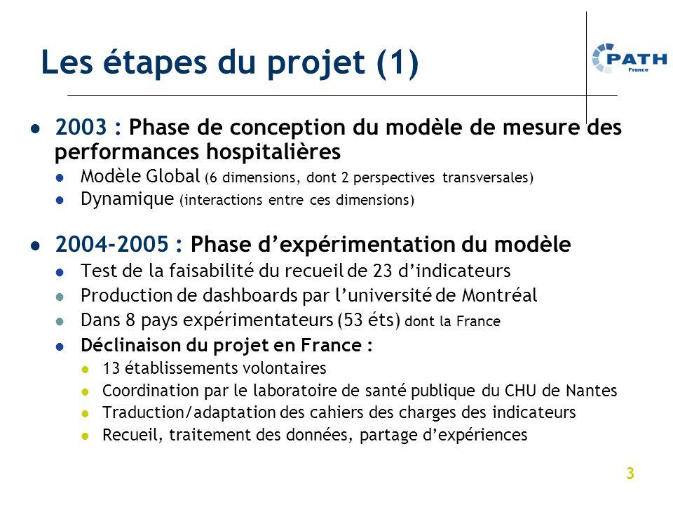 Les étapes du projet (1) 2003 : Phase de conception du modèle de mesure des performances hospitalières.