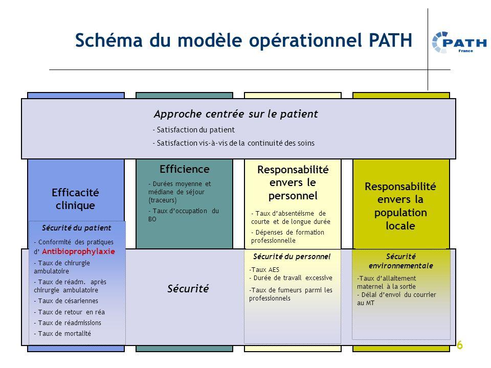 Schéma du modèle opérationnel PATH