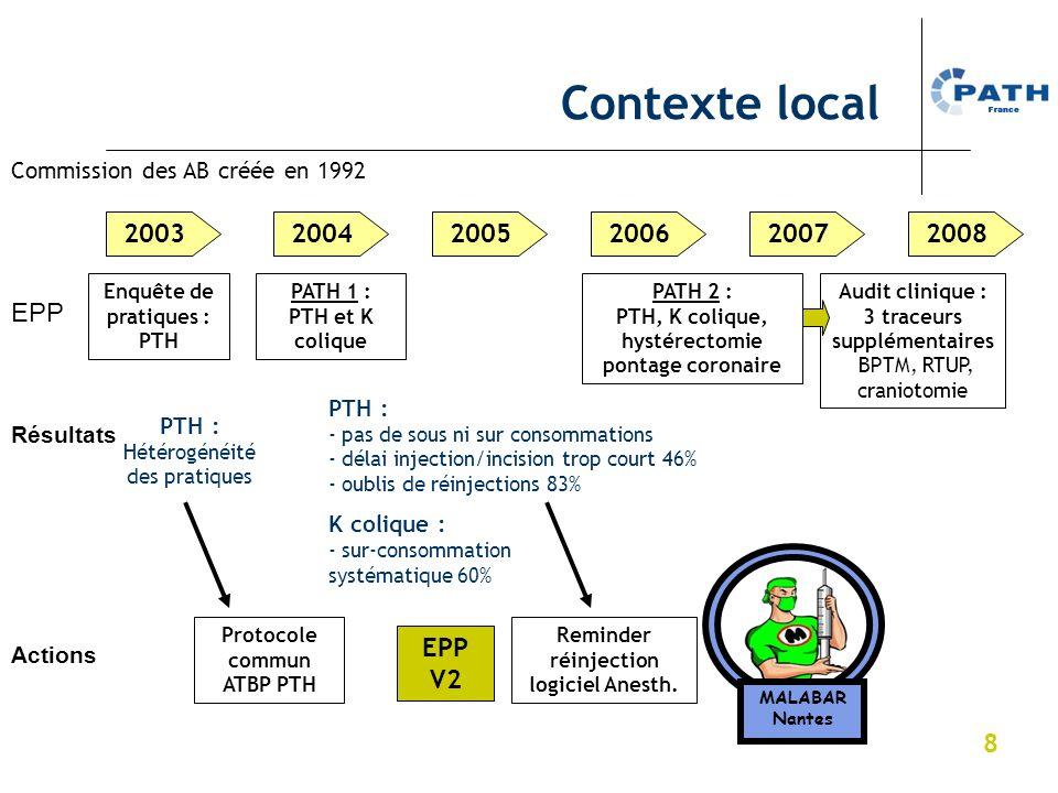 Contexte local 2003 2004 2005 2006 2007 2008 EPP EPP V2