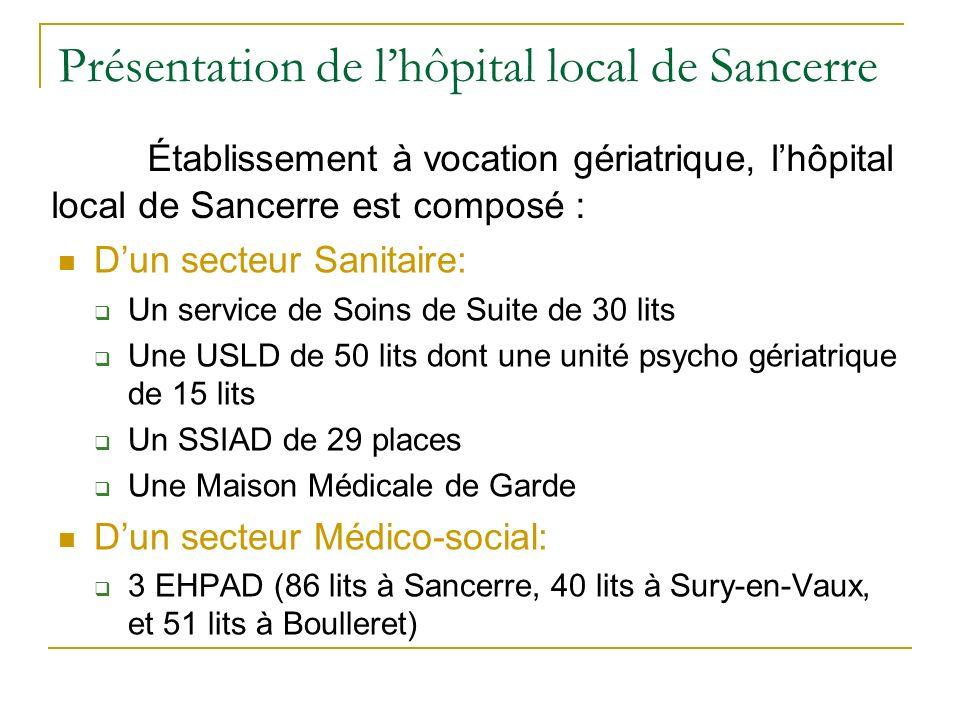 Présentation de l'hôpital local de Sancerre