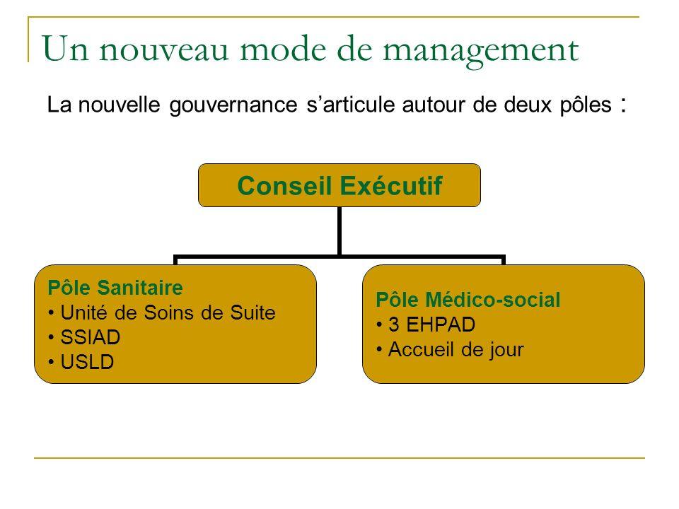 Un nouveau mode de management