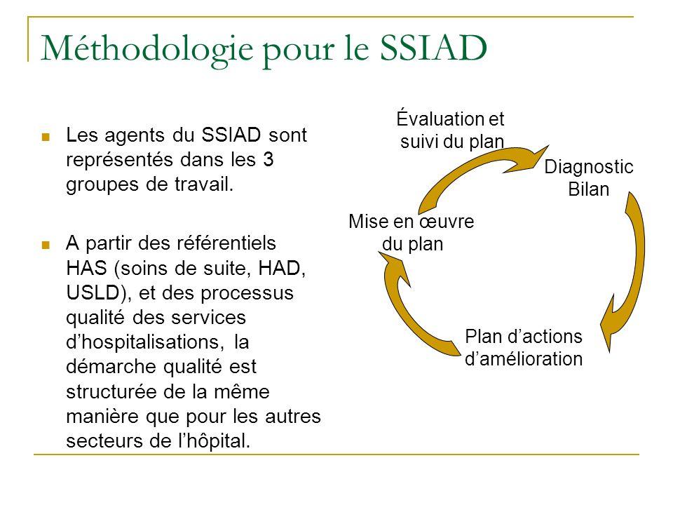 Méthodologie pour le SSIAD