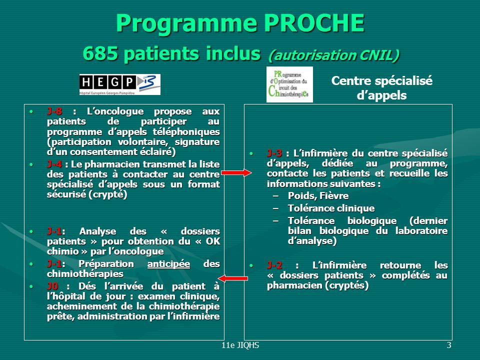 Programme PROCHE 685 patients inclus (autorisation CNIL)