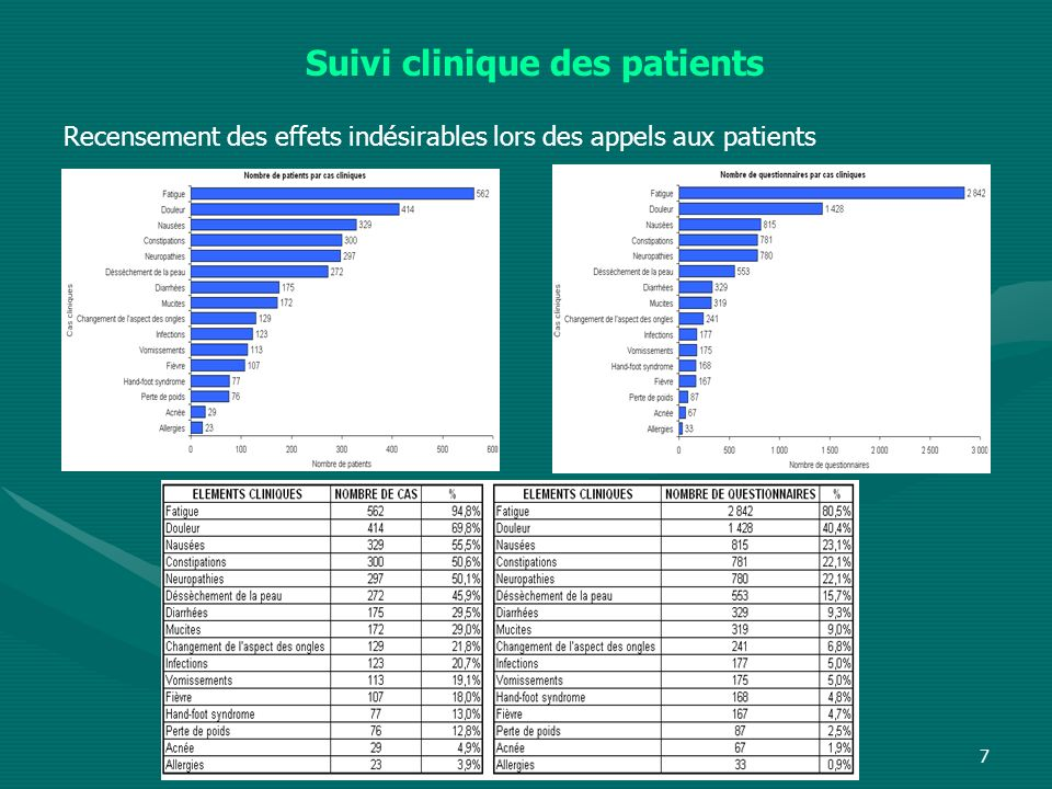 Suivi clinique des patients