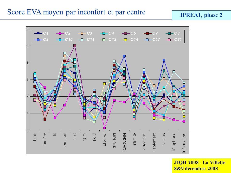 Score EVA moyen par inconfort et par centre