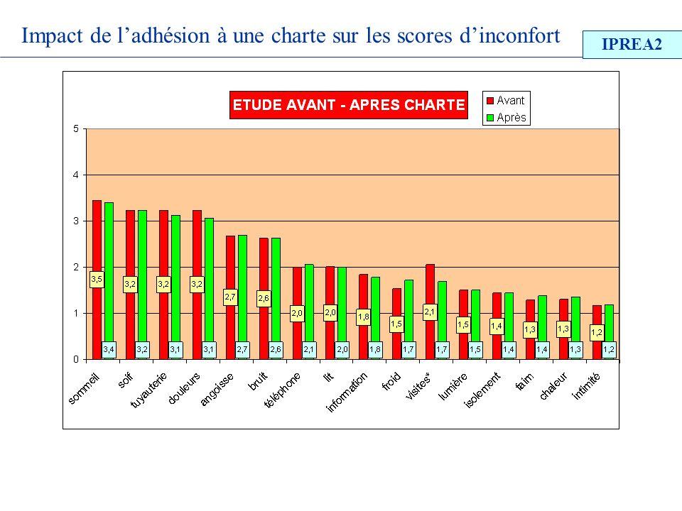Impact de l'adhésion à une charte sur les scores d'inconfort