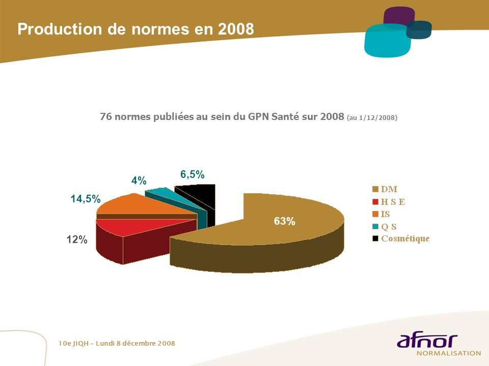 Production de normes en 2008