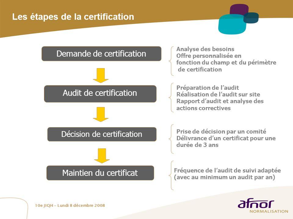 Les étapes de la certification