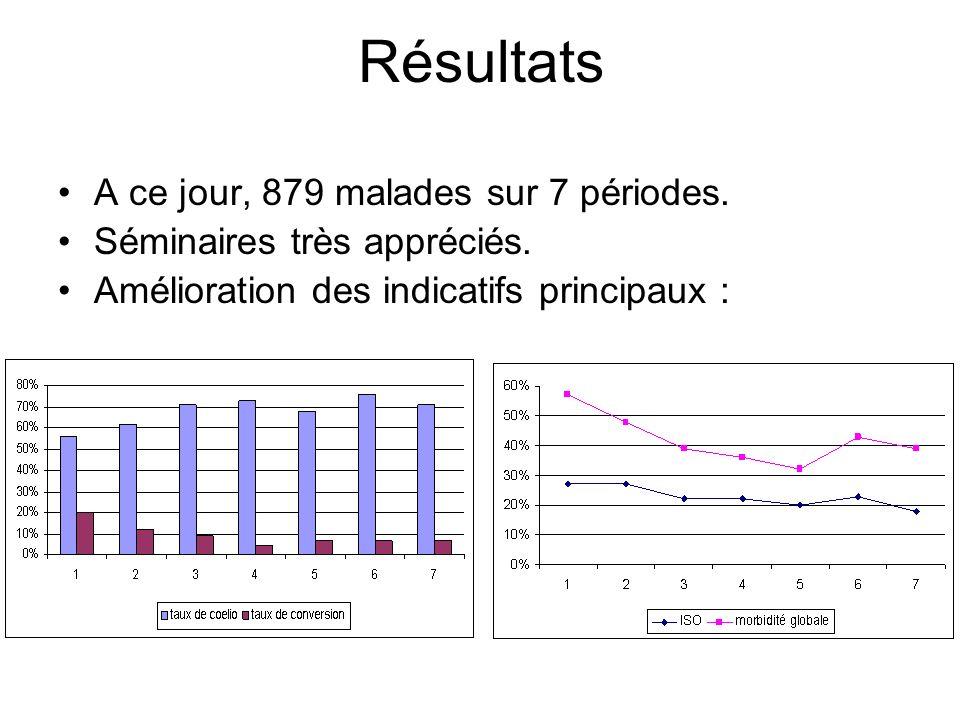 Résultats A ce jour, 879 malades sur 7 périodes.
