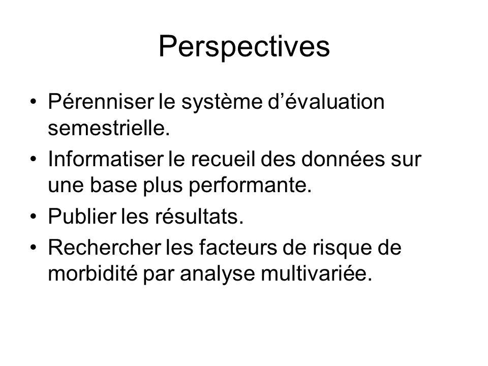 Perspectives Pérenniser le système d'évaluation semestrielle.