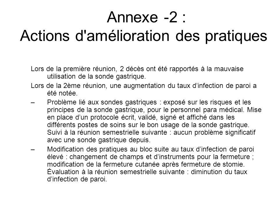 Annexe -2 : Actions d amélioration des pratiques