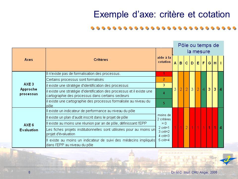 Exemple d'axe: critère et cotation