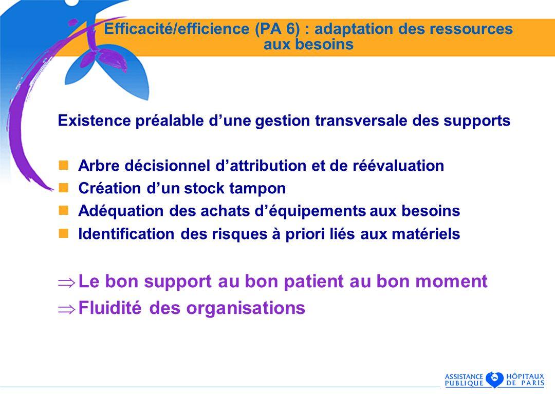 Efficacité/efficience (PA 6) : adaptation des ressources aux besoins