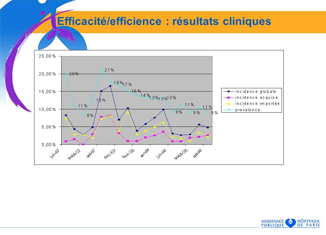 Efficacité/efficience : résultats cliniques
