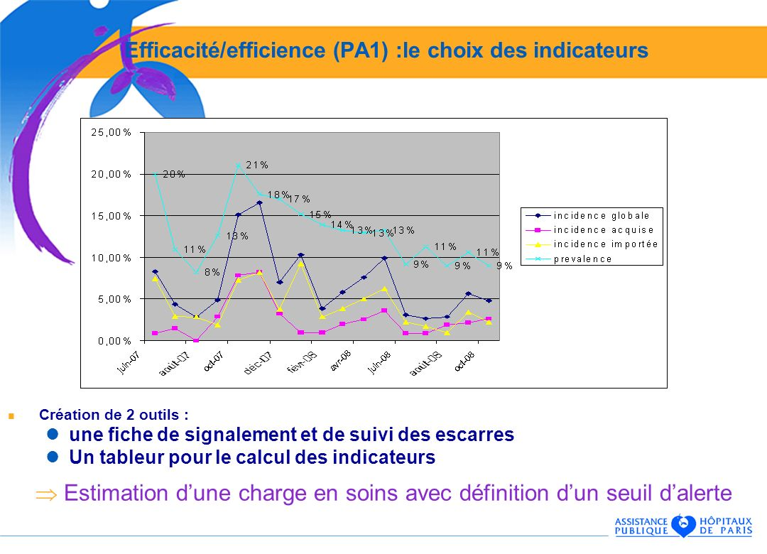 Efficacité/efficience (PA1) :le choix des indicateurs