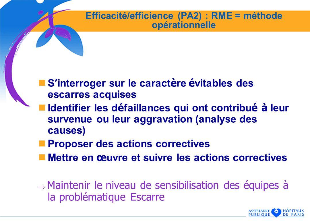 Efficacité/efficience (PA2) : RME = méthode opérationnelle
