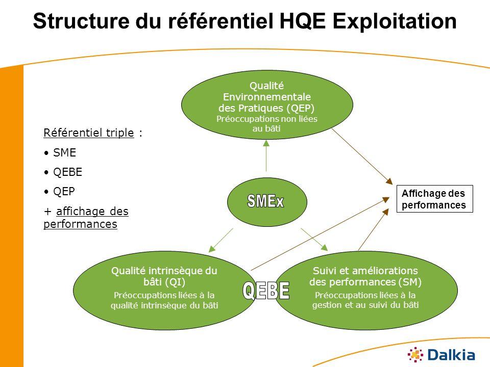 Structure du référentiel HQE Exploitation