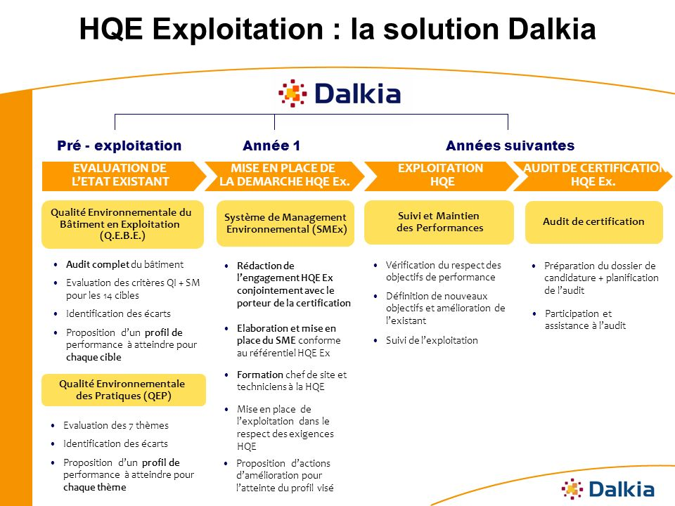 HQE Exploitation : la solution Dalkia