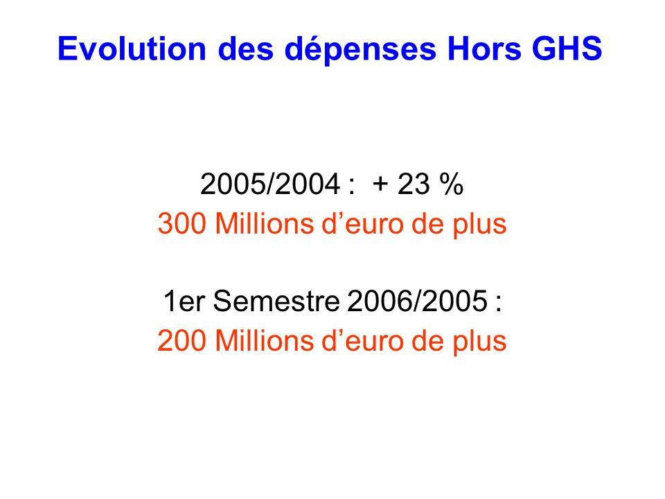 Evolution des dépenses Hors GHS