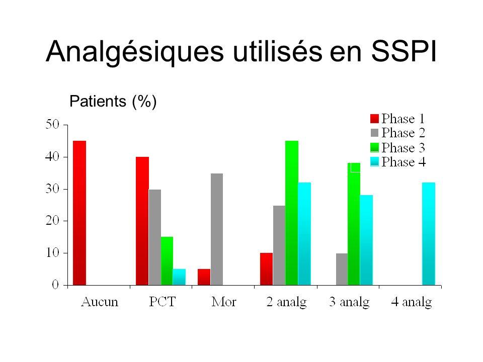 Analgésiques utilisés en SSPI