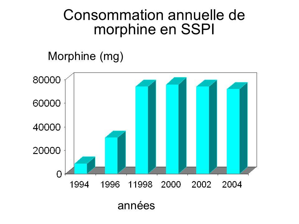 Consommation annuelle de morphine en SSPI