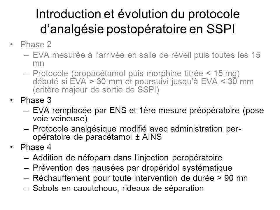 Introduction et évolution du protocole d'analgésie postopératoire en SSPI