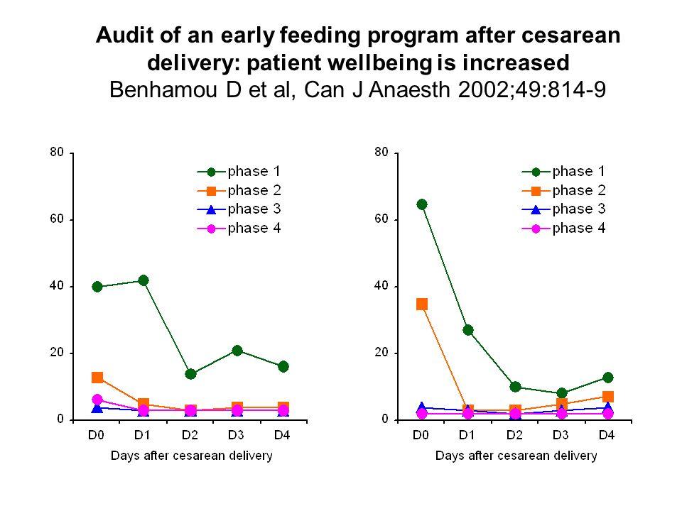 Benhamou D et al, Can J Anaesth 2002;49:814-9
