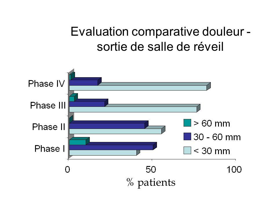 Evaluation comparative douleur - sortie de salle de réveil