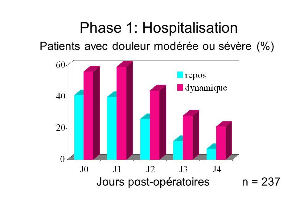 Phase 1: Hospitalisation