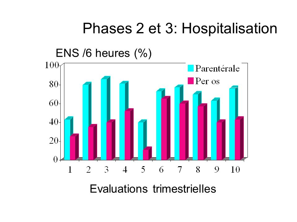 Phases 2 et 3: Hospitalisation
