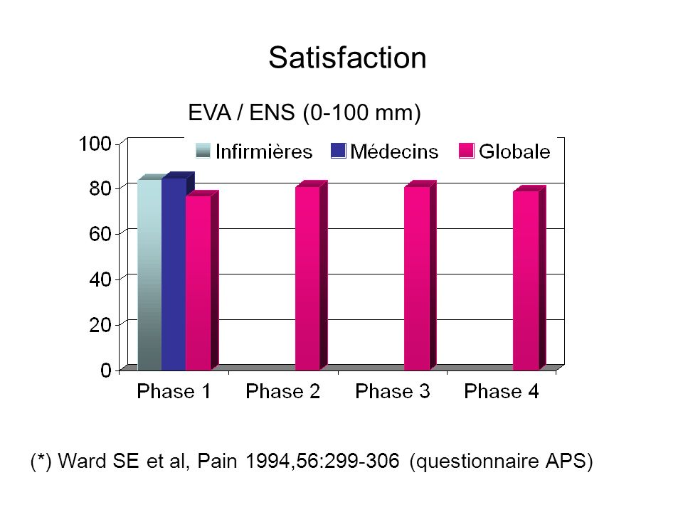 Satisfaction EVA / ENS (0-100 mm)