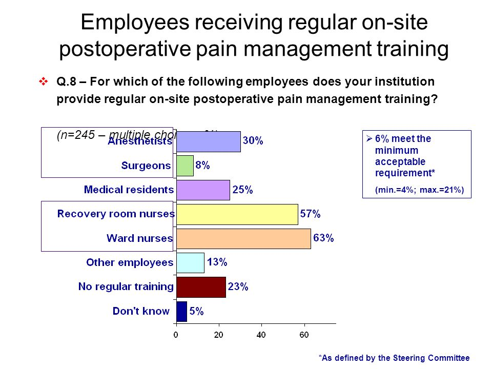 Employees receiving regular on-site postoperative pain management training