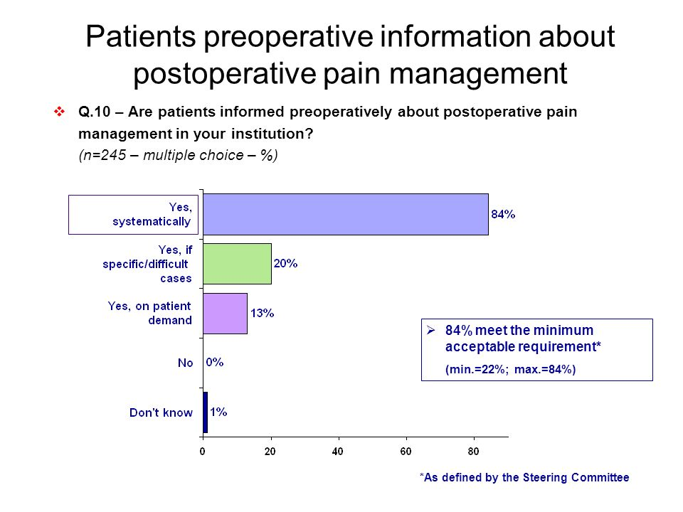 Patients preoperative information about postoperative pain management