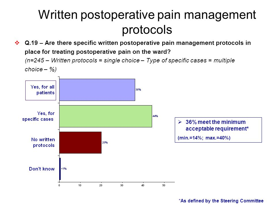 Written postoperative pain management protocols
