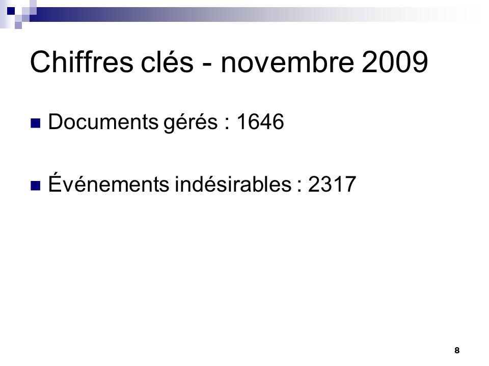 Chiffres clés - novembre 2009